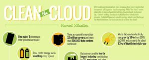 samsung cloud infographic