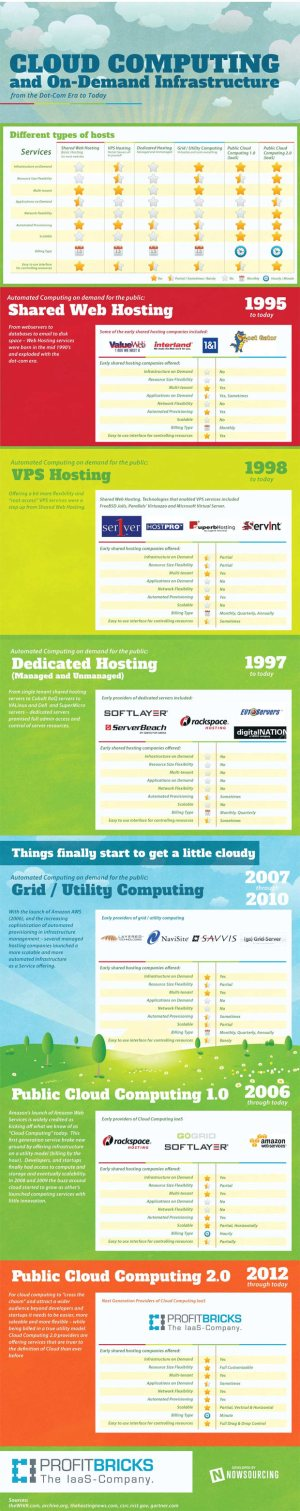 cloud-history-infographic