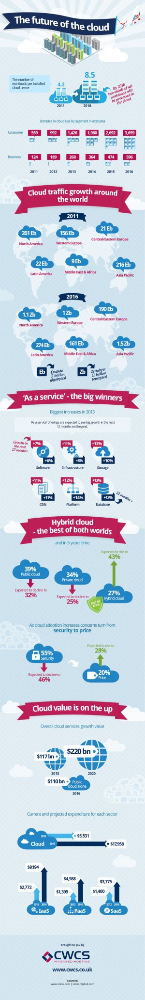 future-of-the-cloud-infographic