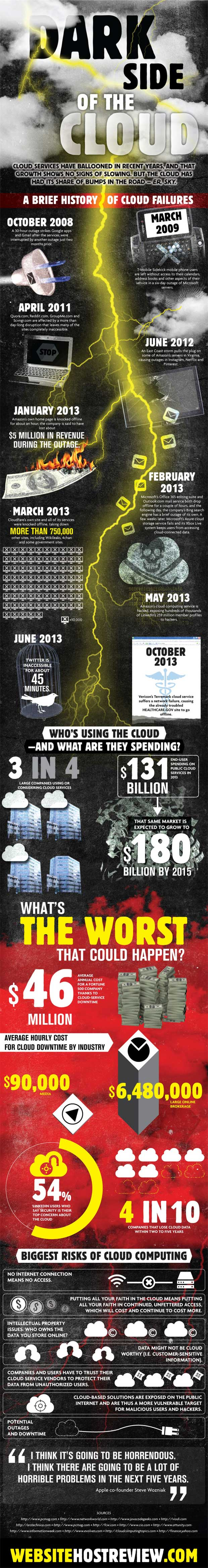 dark-side-of-the-cloud-infographic