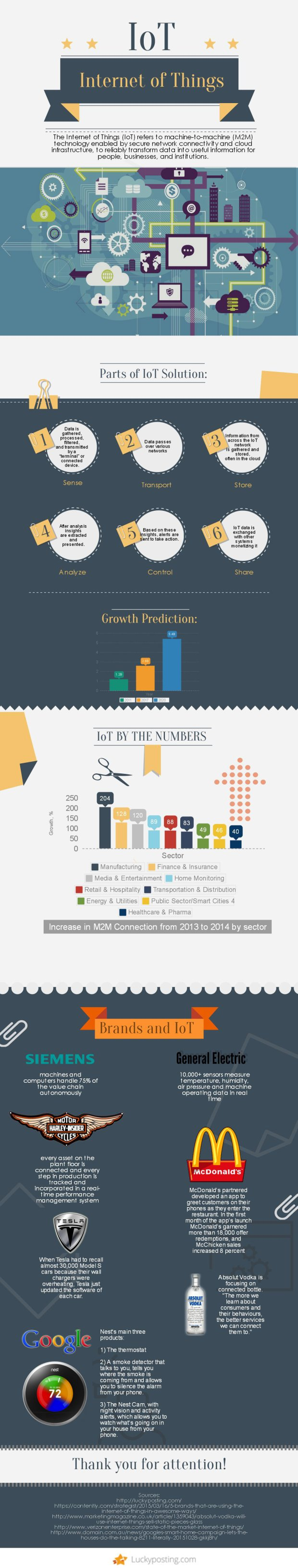Internet of Things (IoT) infographic by LuckyPosting.com