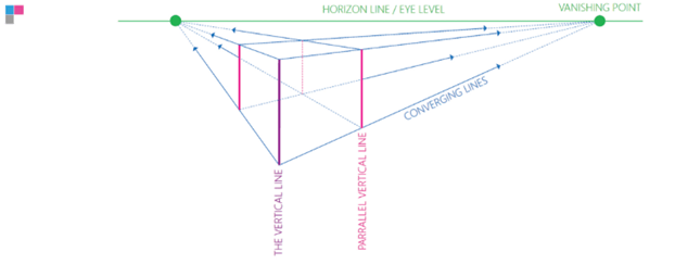 How to draw a cube with 2 point perspective - product design - c vocabulary