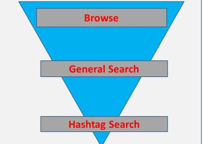 3 levels of searching on Twitter