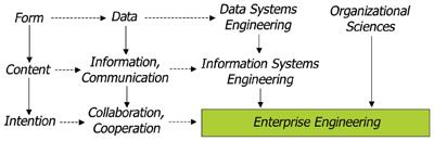 Roots of Enterprise Engineering