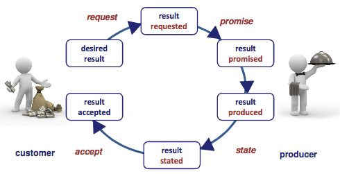 The transaction pattern