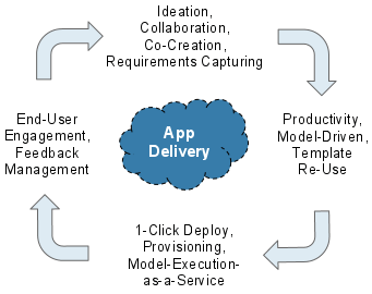 The App Delivery Lifecycle