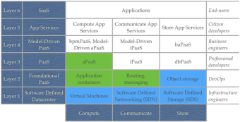 The PaaS shakeup and what it means for OpenStack
