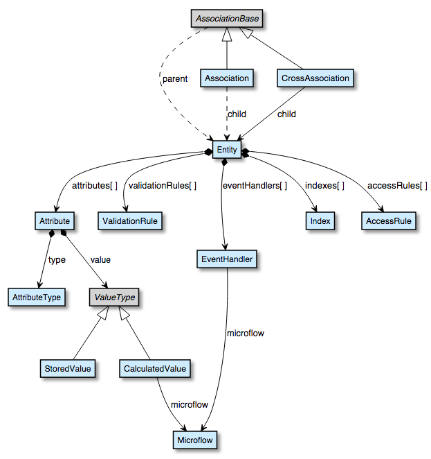 metamodel_domainmodel