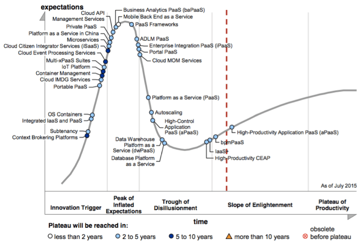 Gartner hype cycle for PaaS 2015