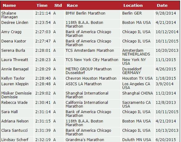 womens top 15 runners