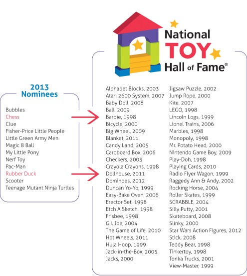 National Toy Hall of Fame2013 Result Image