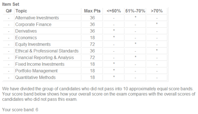 CFA Level II Results