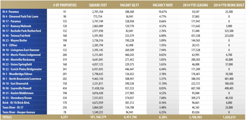 Northern Amp Central NJ Vacancy Rate Continues To Drop As