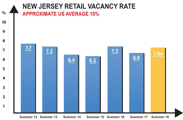 New Jersey Retail Vacancy Rate