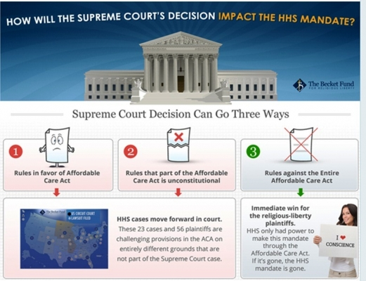 The Becket Fund for Religious Liberty had this helpful illustration on the Supreme Court and the HHS mandate last week.