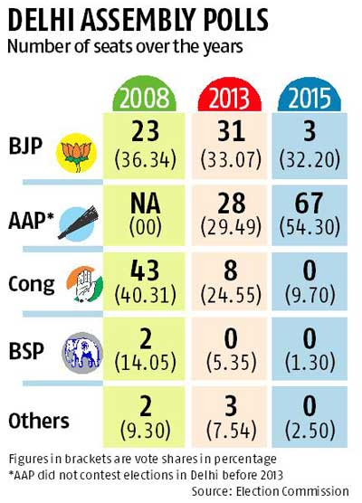 NEW DELHI Elections 2015:  PARTY WISE SEAT SHARE