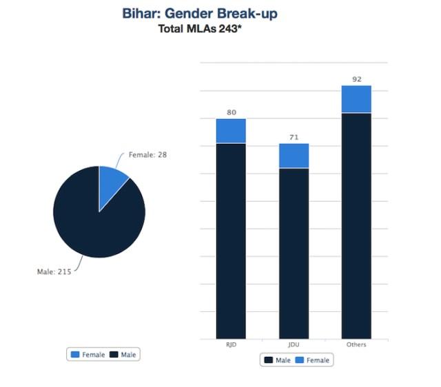 Gender Break up