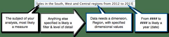 Smart Data Server