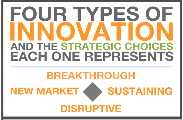 The Four Types of Innovation and The Strategic Choices Each One ...