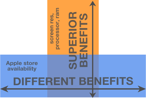 iPhone different and superior benefits
