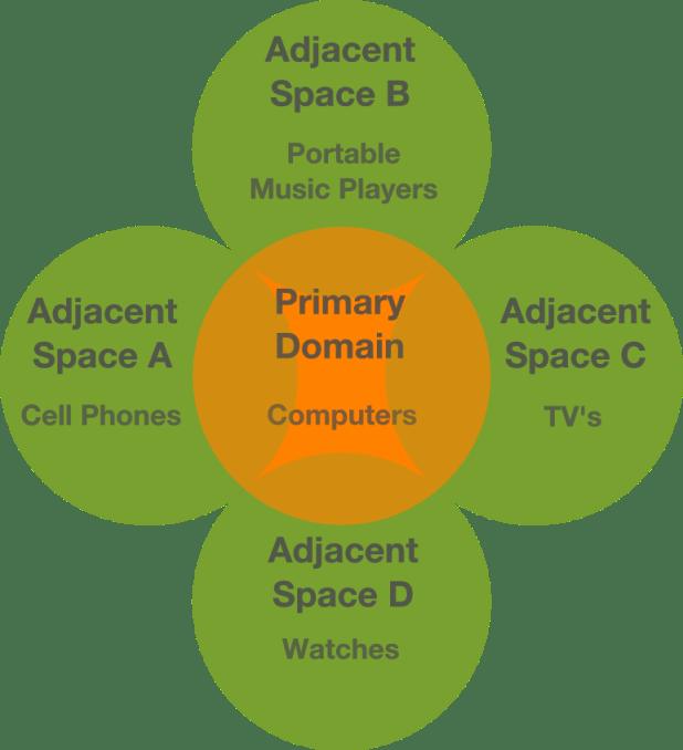adjacent spaces