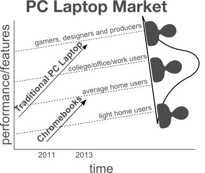 disruptive innovation chromebooks versus pc