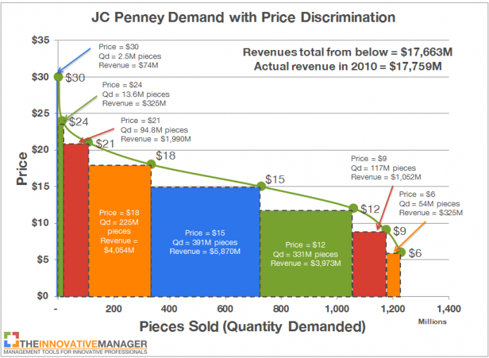 JC Penney 2010 Demand Curve with price discrimination