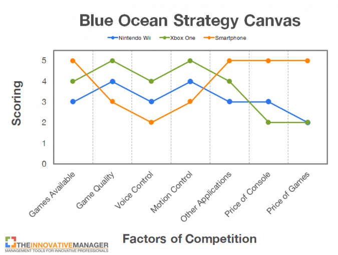 blue-ocean-strategy-nintendo-before