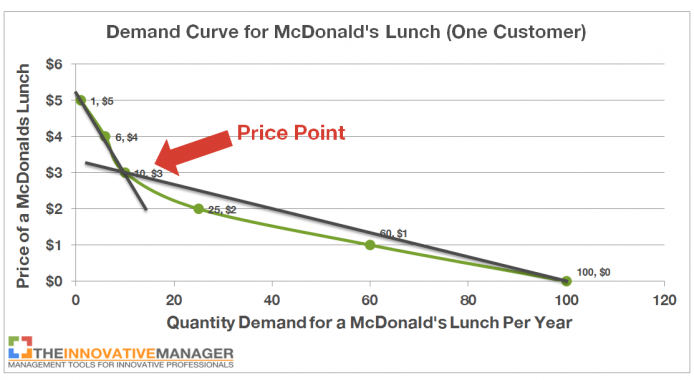 Demand curve and price points example