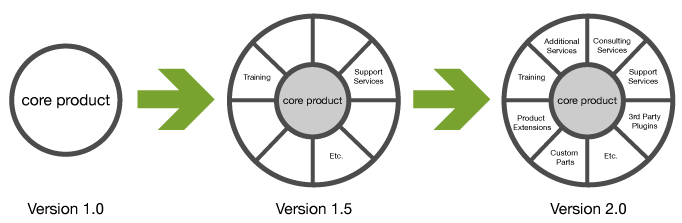 whole-product-planning-crossing-the-chasm