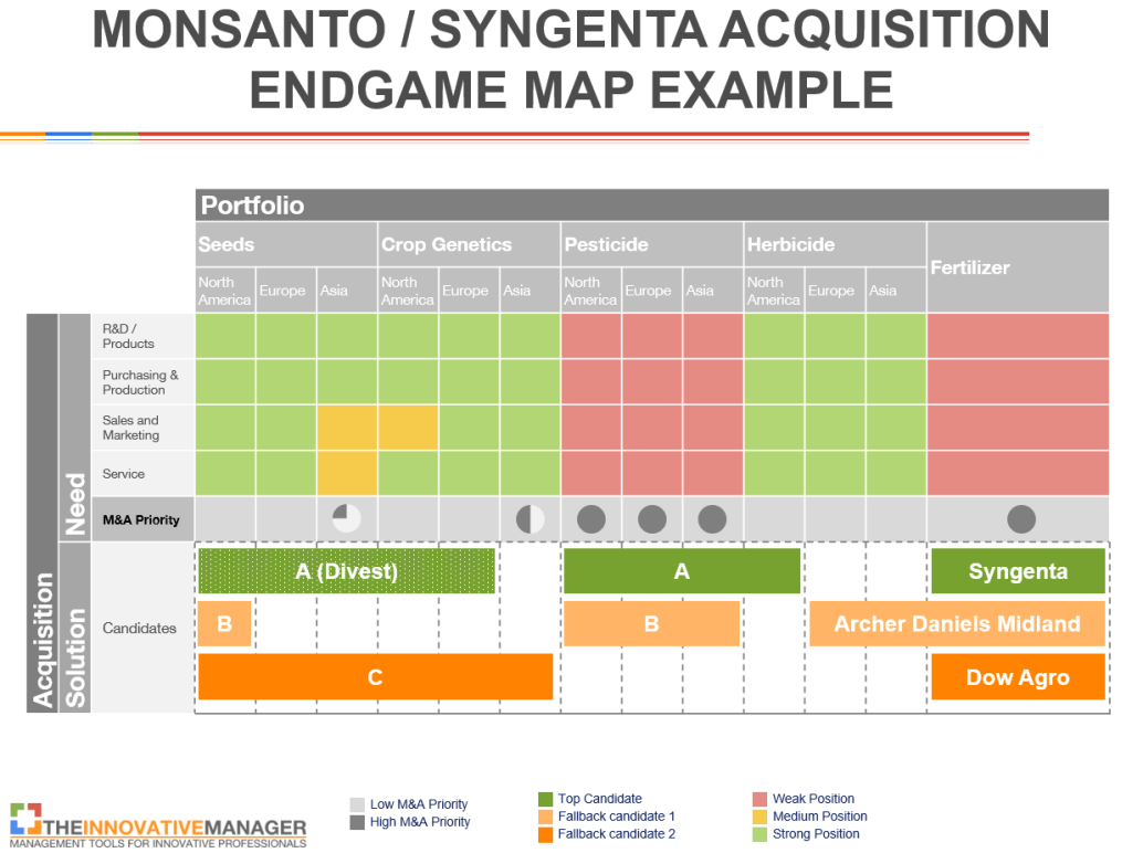 Acquisition-Endgame-Map-Monsanto