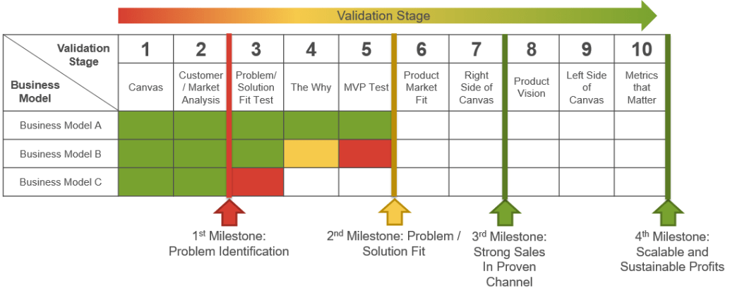 Business Model Scoreboard Validation Stages Example-updated