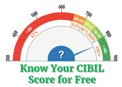 How to Check CIBIL Score Online for Free | The Investment ...