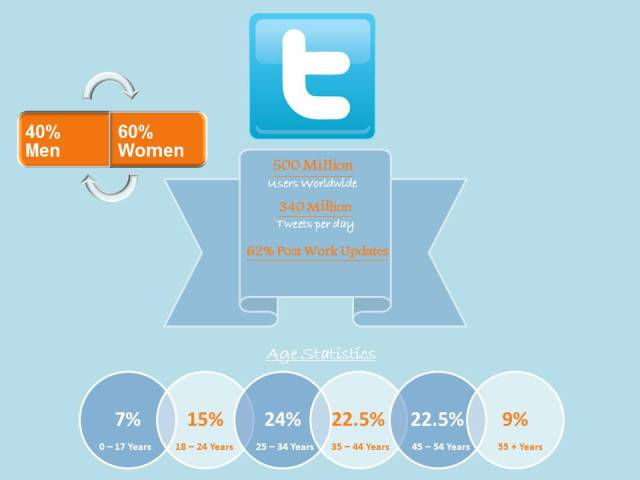 Twitter Stats for the UK