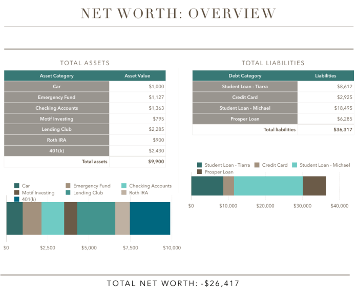Financial Net Worth November
