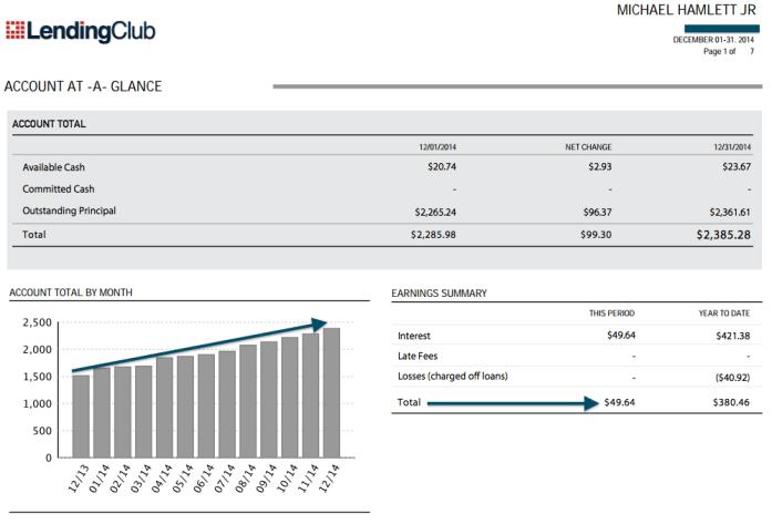 Lending Club income December 2014