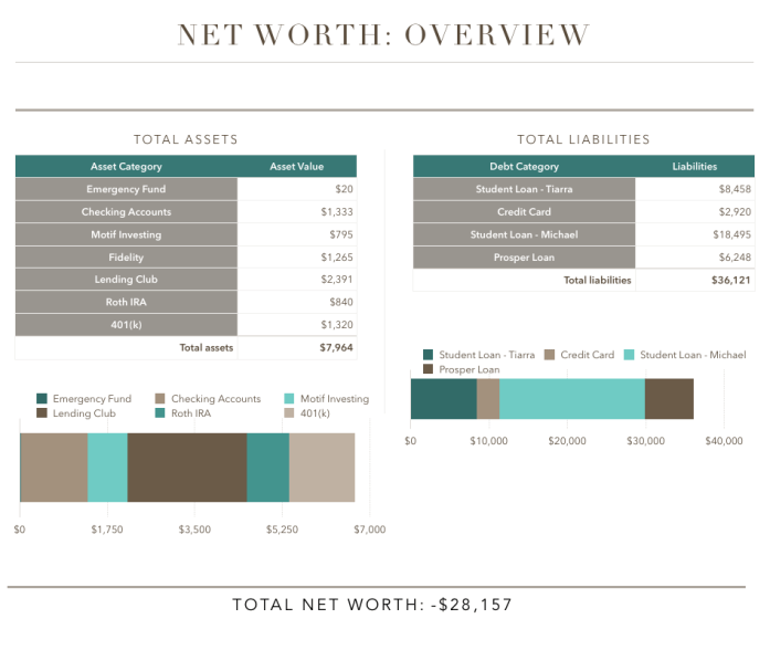 December Net Worth Update Personal Finance