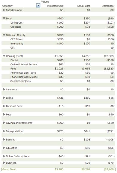 Detailed Budget december 2014