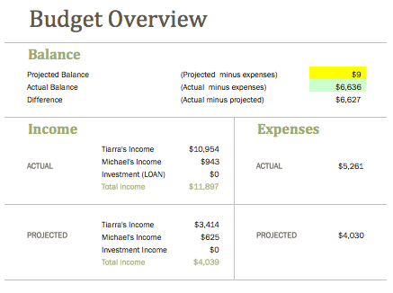Budget Overview January 2015