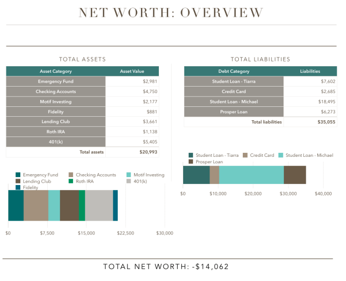 Financial Net Worth June 2015