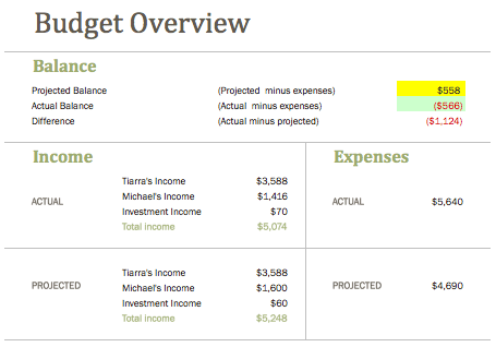 Financial Budget Overview May 2015