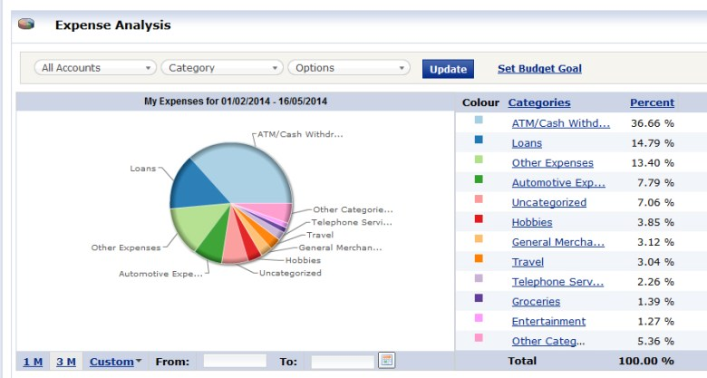 A view of what a part of myFinance Tracker from RBC. Ask your bank is they have something similar.