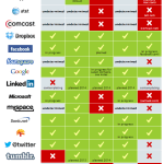 What Internet companies are doing to protect your privacy