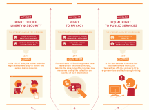 INTERNET RIGHTS: The impact of the Internet on human rights [infographic]