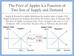 Example of Price Determination Barter Economy (1)