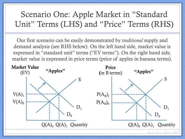 Problem With Traditional Supply And Demand Theory The Money Enigma