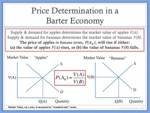 Price Determination Barter Economy