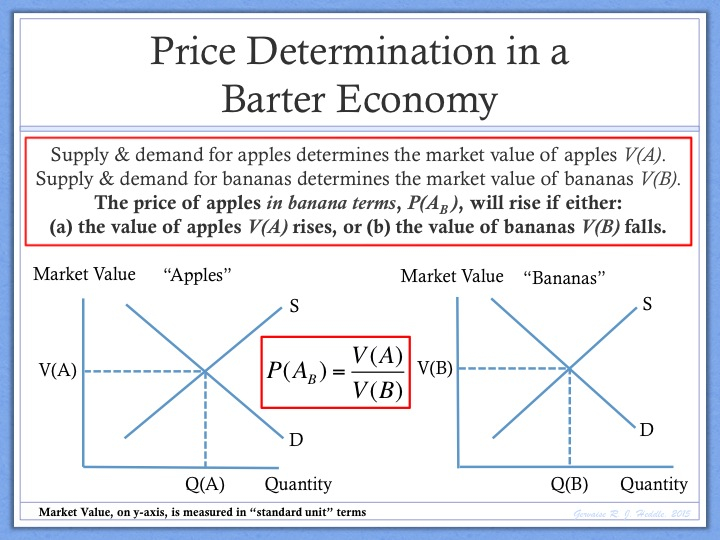a model of price and determination in a free market