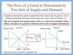 Price Determined by Two Sets Supply and Demand
