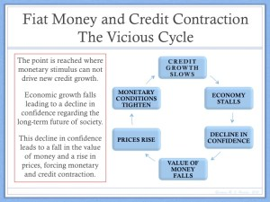 Fiat Money and Credit Contraction